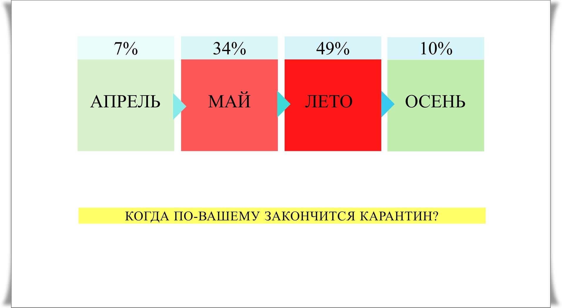 что думают люди о том, когда закончится карантин в украине