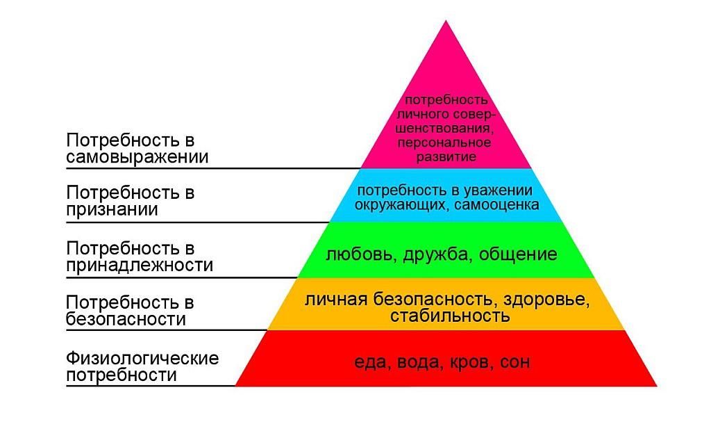пирамида потребностей абрахама маслоу, духовный рост, ценности человека, абрам маслов